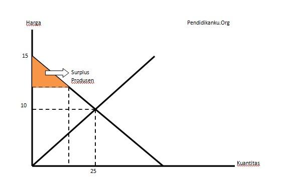 surplus produsen grafik